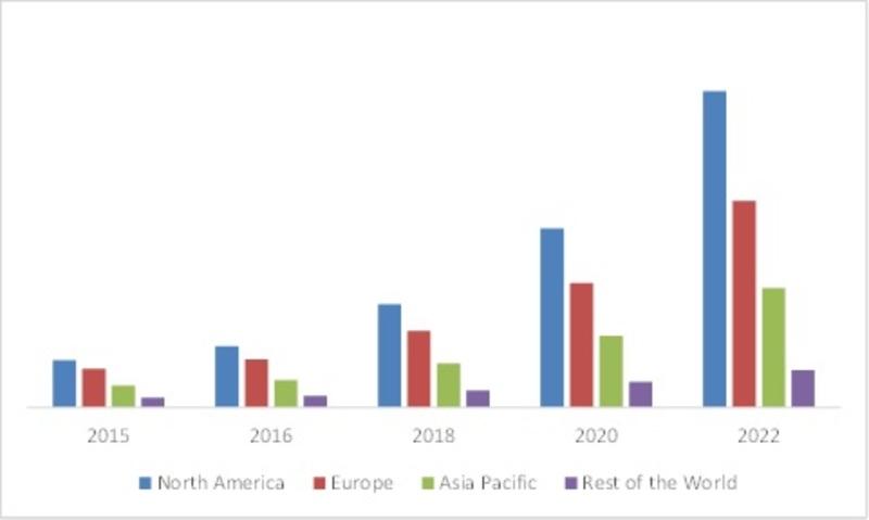 GLOBAL SMART CITY MARKET OF SMART METER, BY REGION