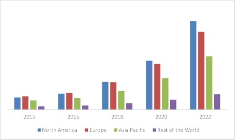 GLOBAL SMART CITY MARKET OF SMART WASTE MANAGEMENT, BY REGION