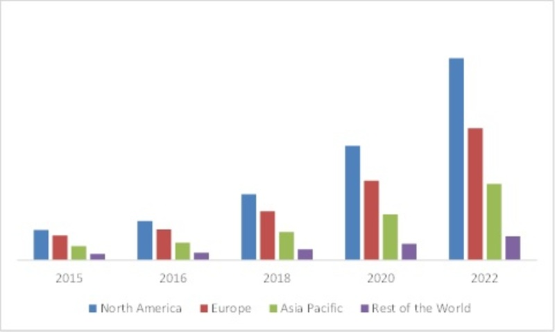 GLOBAL SMART CITY MARKET OF SOFTWARE, BY REGION