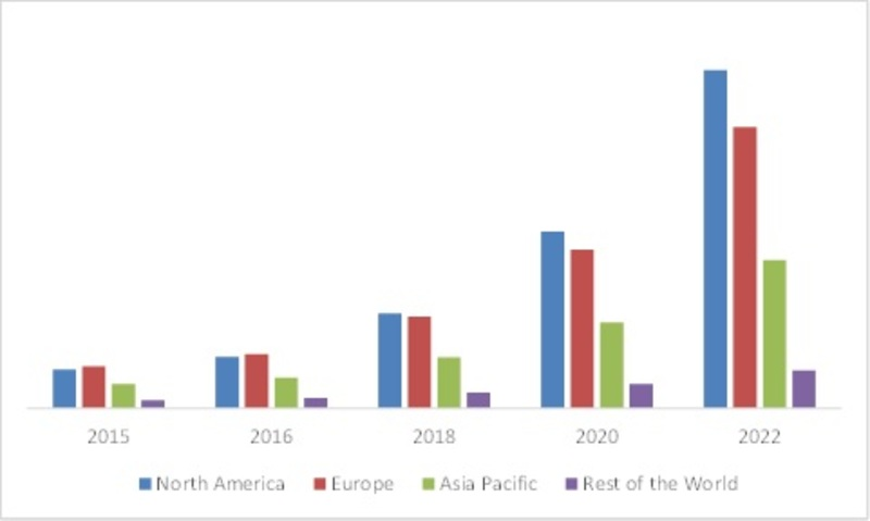 GLOBAL SMART CITY MARKET, BY CONNECTED CAR SYSTEM IN TRANSPORT SEGMENT,  BY REGION