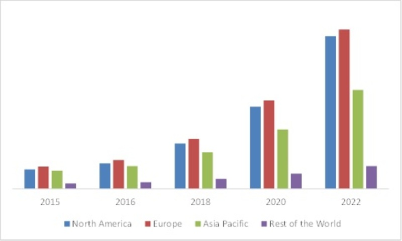 GLOBAL SMART CITY MARKET, BY SMART PARKING IN TRANSPORT SEGMENT