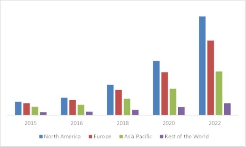 GLOBAL SMART CITY MARKET, BY TRANSPORT, BY REGION