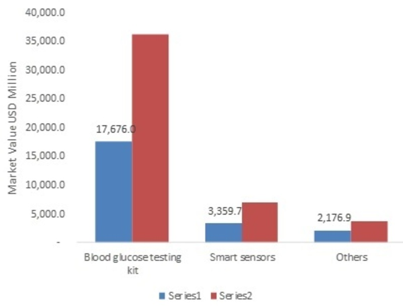 Glucose Tolerance Test Market