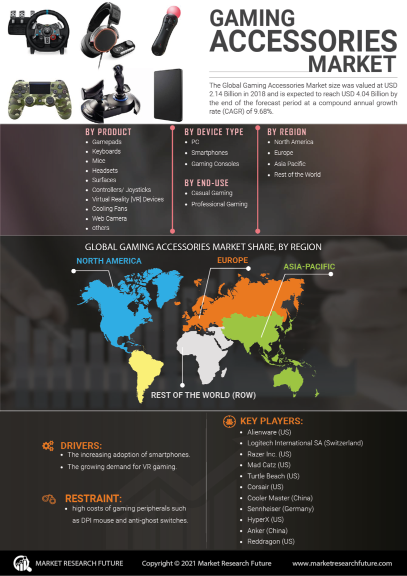 Gaming Accessories Market
