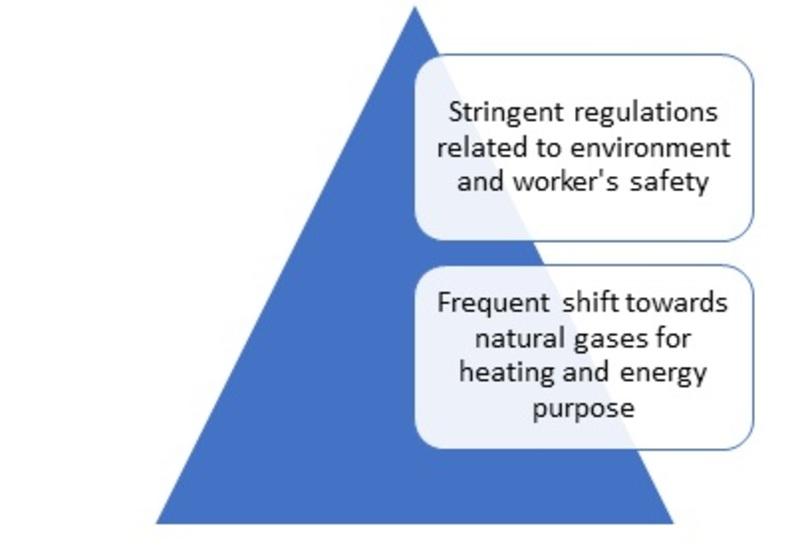 Gas Detection Equipment Market