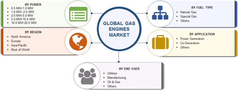 Gas Engines Market Segmentation