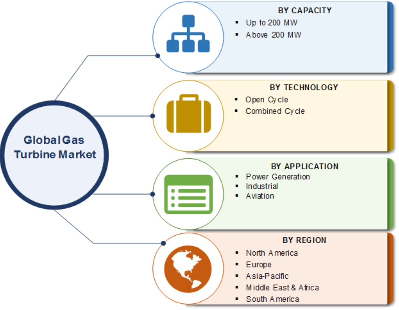Gas Turbine market