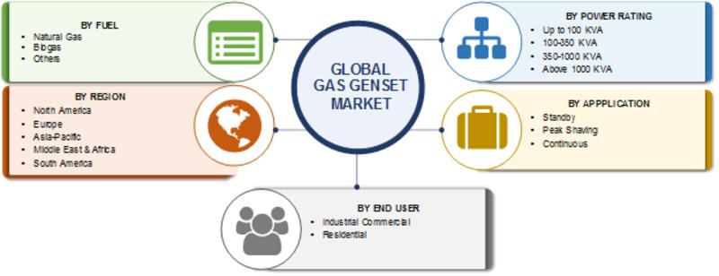 Gas genset market