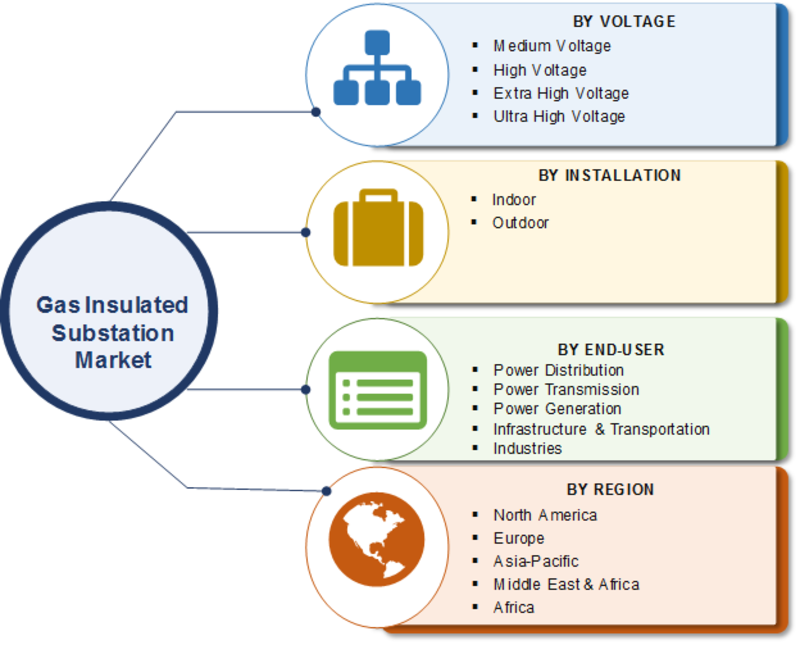 Gas insulated substation Market