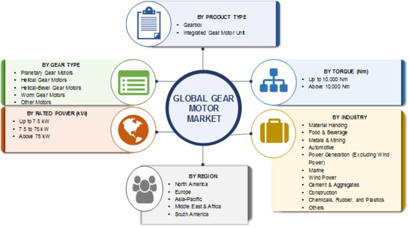 Gear Motor market