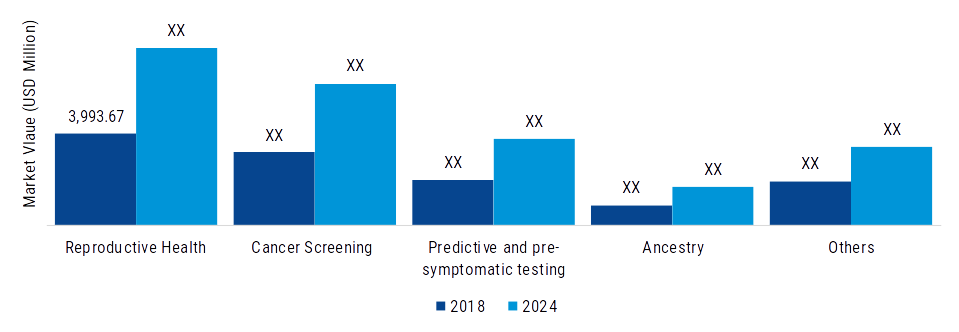 Genetic Testing Market by Type, Share, Growth and Analysis