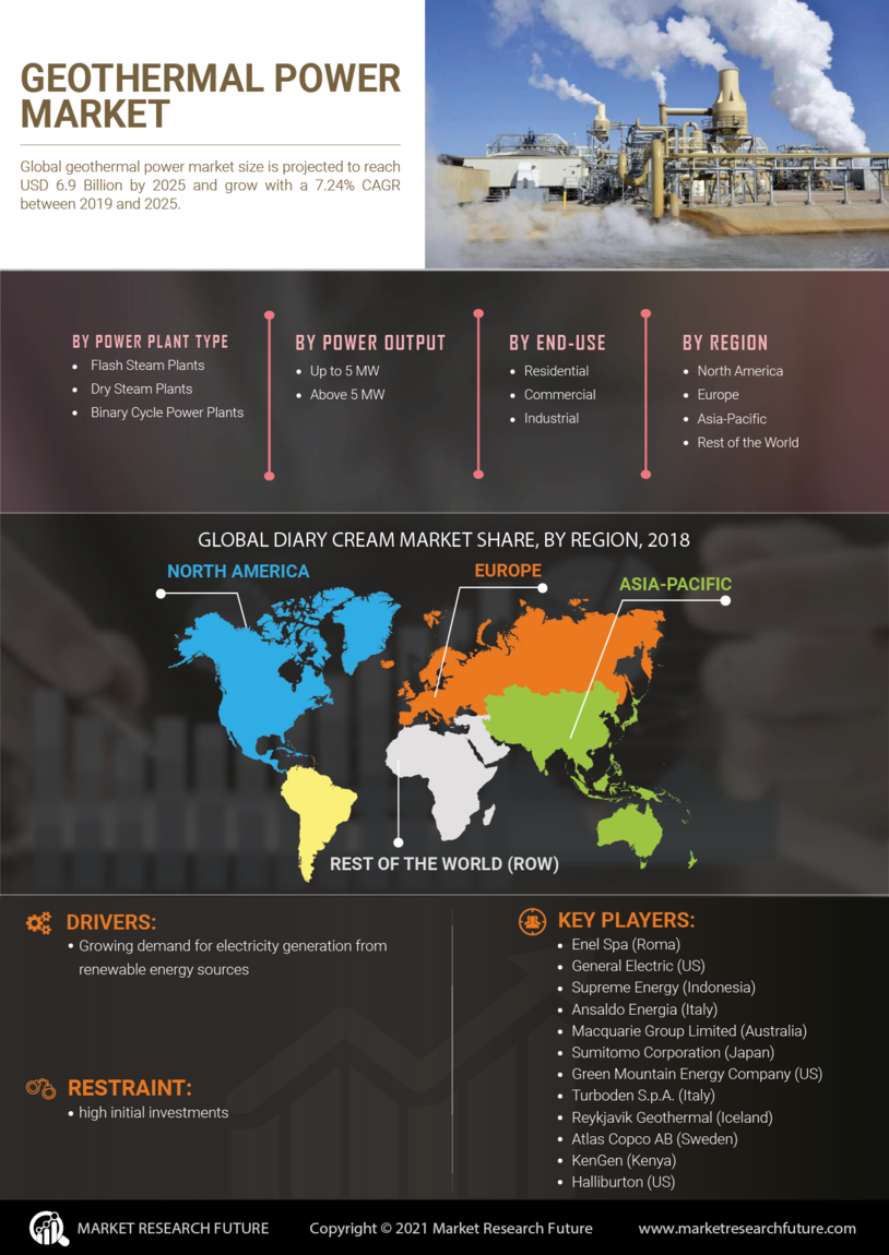 image -Geothermal Power Market Research Report - Global Forecast till 2027