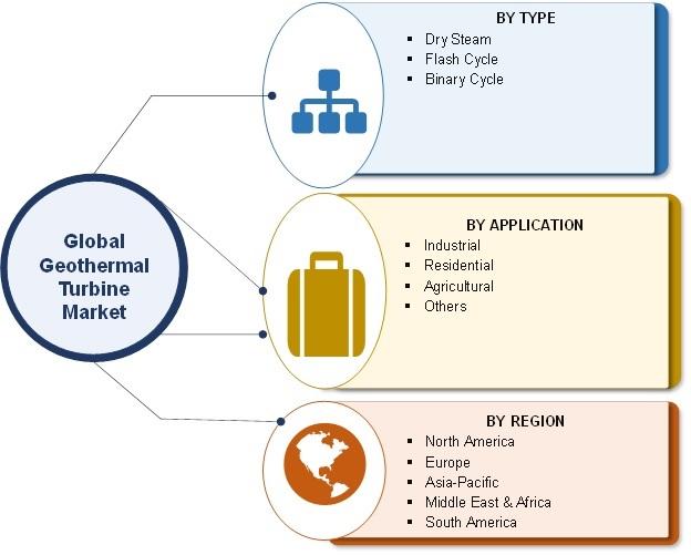 Geothermal Turbines Market