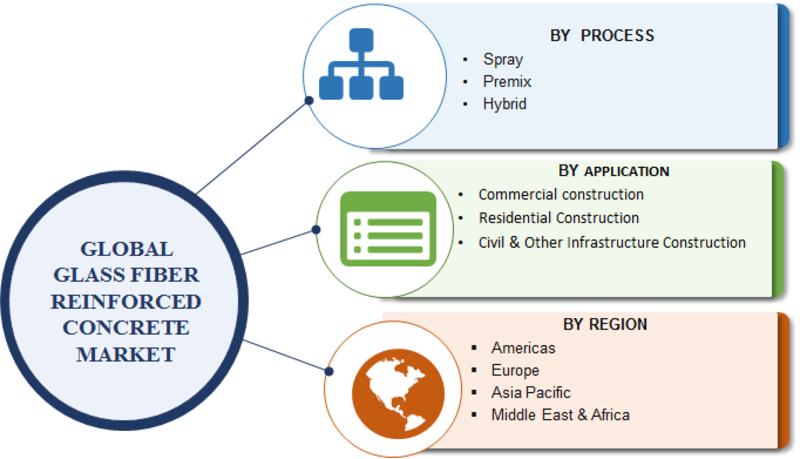 Glass Fiber Reinforced Concrete (GFRC) Market