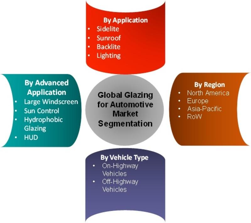 Glazing for Automotive Market IMAGE
