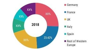 Glioblastoma Market