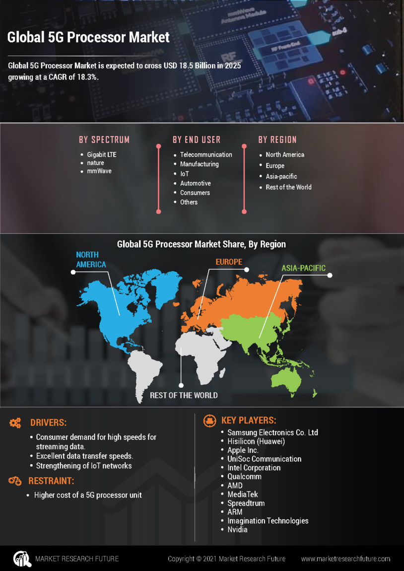 5G Processor Market