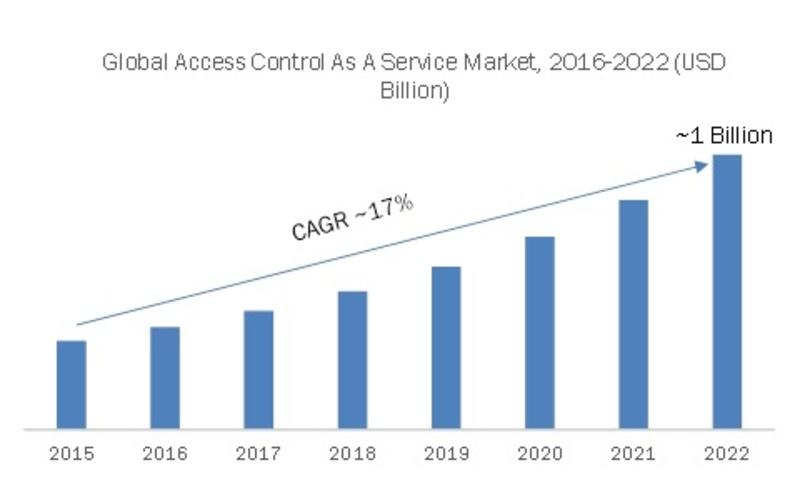 Access Control as a Service, 2016 - 2022 (USD Billion)