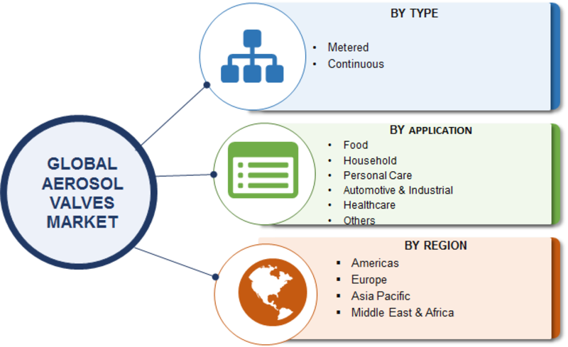 Global Aerosol Valves Market