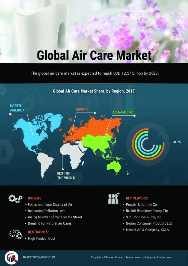 Air Care Market