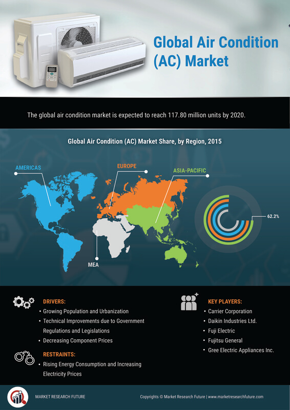 image -Global Air Condition (AC) Market Research Report - Forecast to 2027