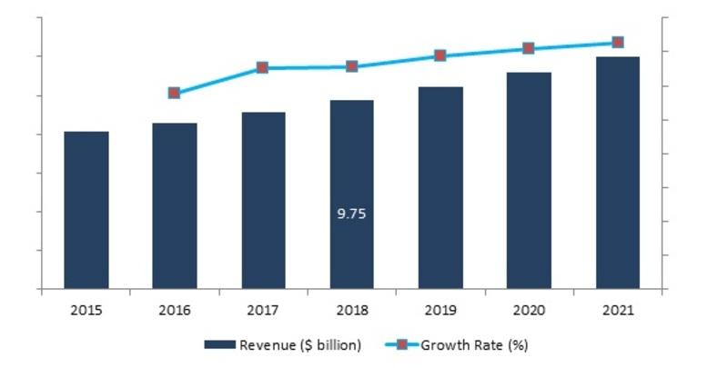 Global Air and Missile Defense Radar System Market ($ billion), 2016-2021