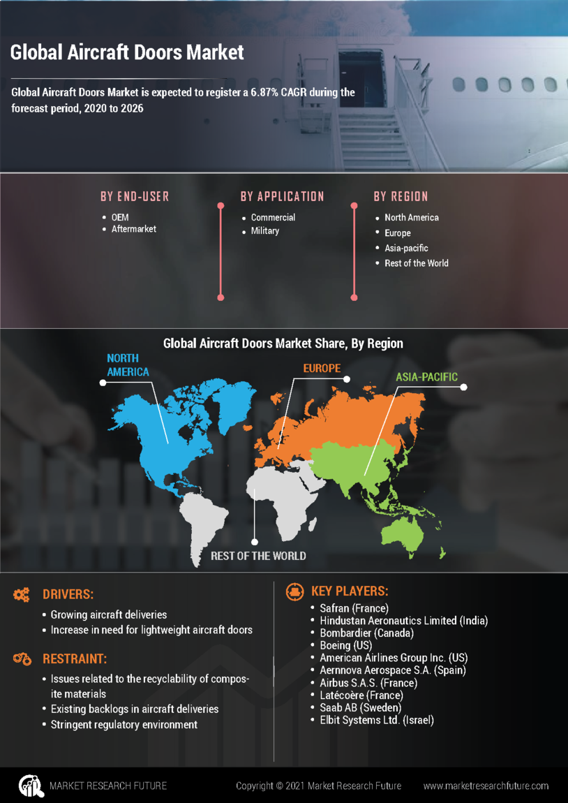 image -Aircraft Doors Market Research Report - Global Forecast till 2027