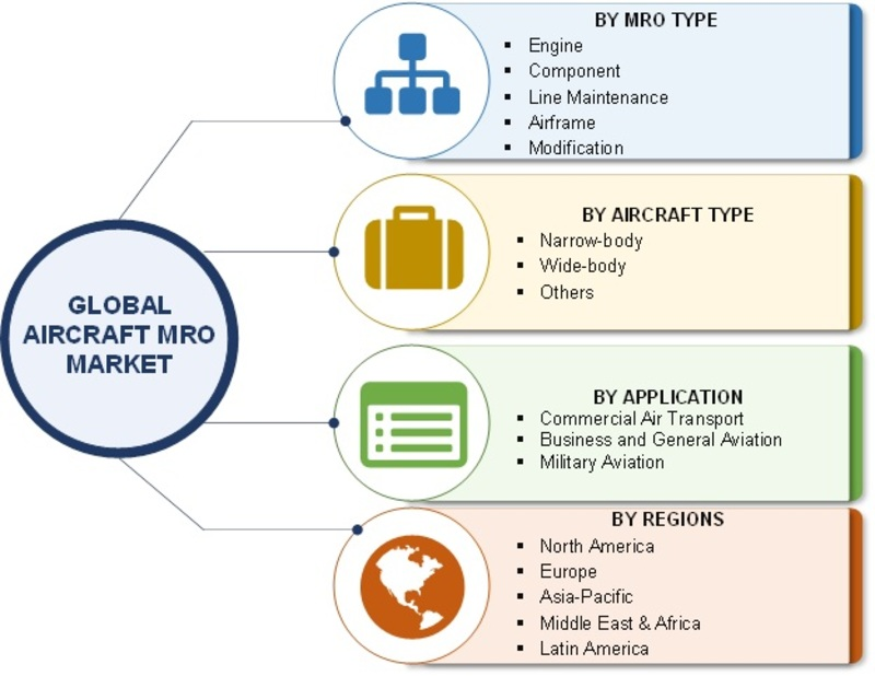 Global Aircraft MRO Market