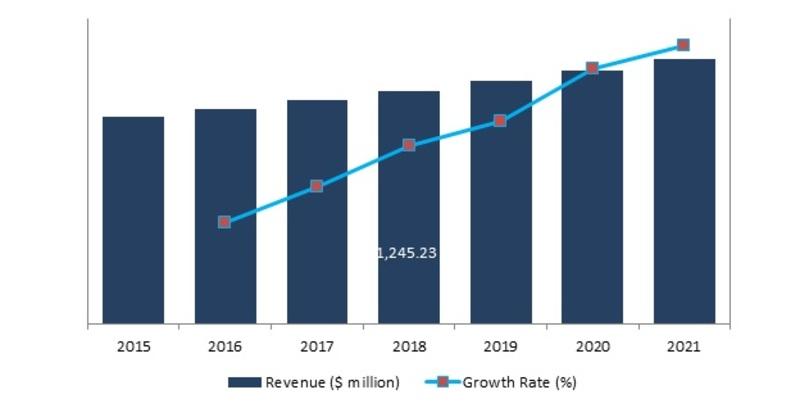 Global Airport Passenger Screening Systems Market