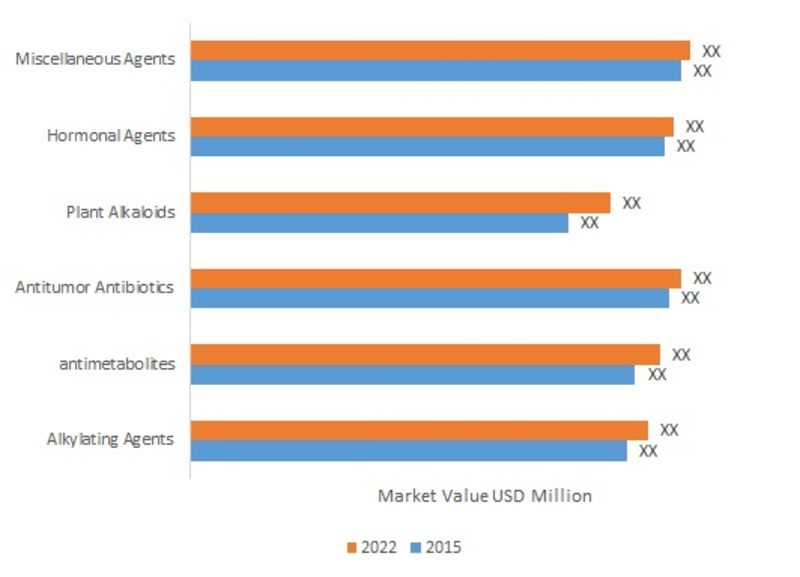 Global Anti-Neoplastic Agents Market, by Type, 2015 & 2022 (USD Million)
