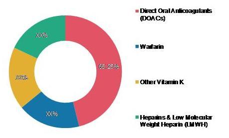 Global Anticoagulation Market Share (%), by Drug Class