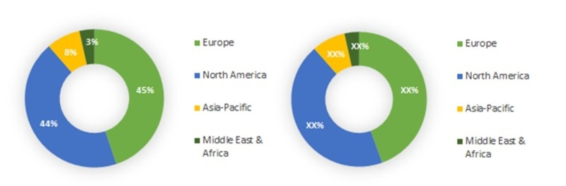Global Articaine Hydrochloride Market, By Region, 2013 & 2017
