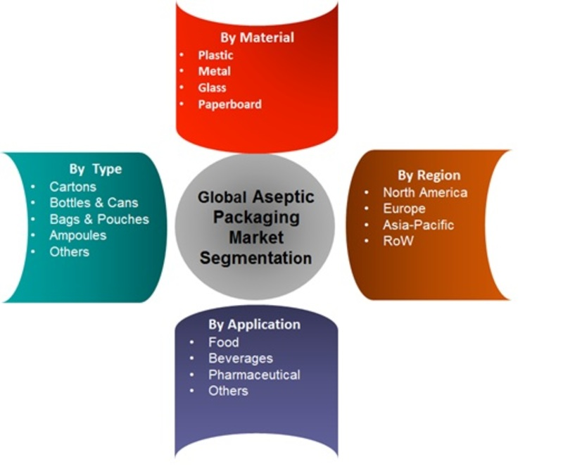 Global Aseptic packaging market segmentation