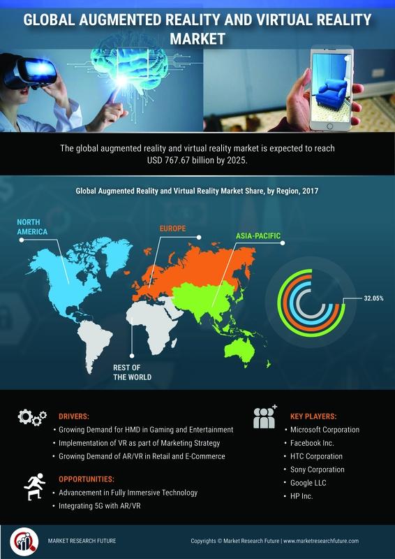 Augmented Reality Virtual Reality Market