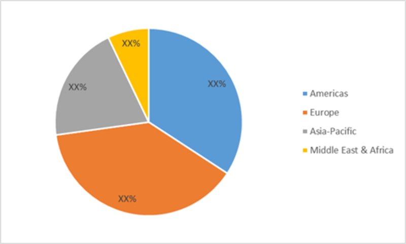 Global Automated Dispensing Machines Market Share (%), by Region, 2017