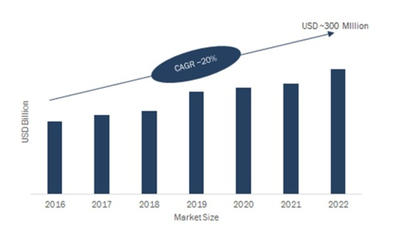 Global Automated Passenger Counting System Market