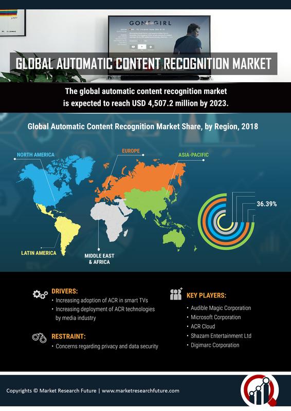 Automatic Content Recognition Market