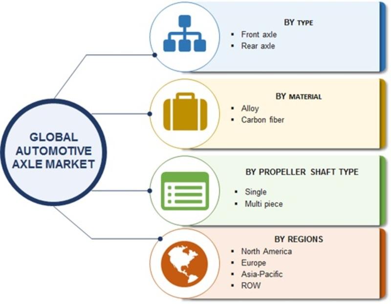 Global Automotive Axle market Segmentation