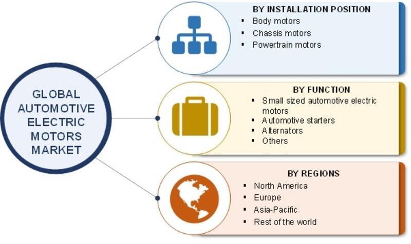 Global Automotive Electric Motors Market