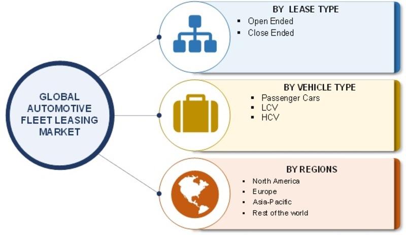 Global Auto Leasing >> Automotive Fleet Leasing Market Report Forecast 2023 Mrfr