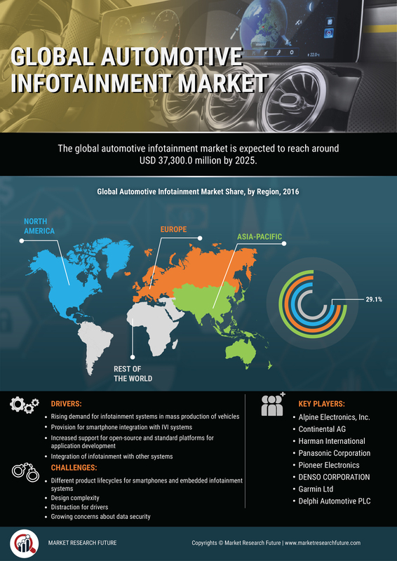 Global Automotive Infotainment Market