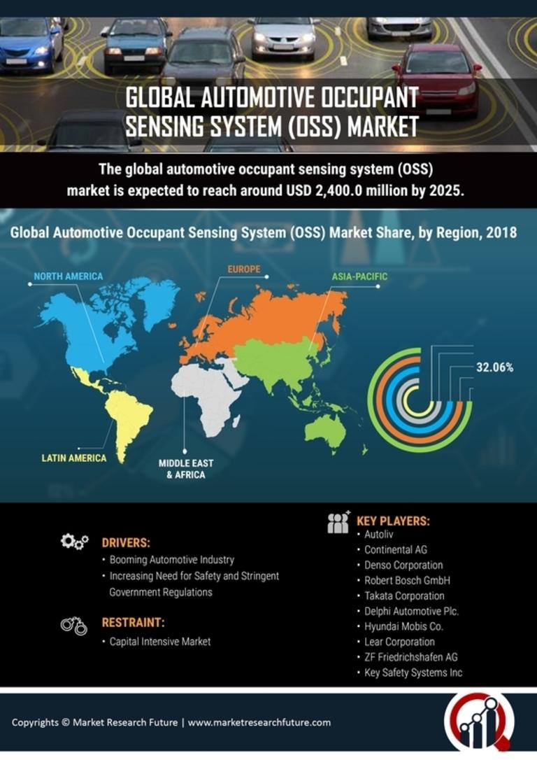 Automotive Occupant Sensing System Market