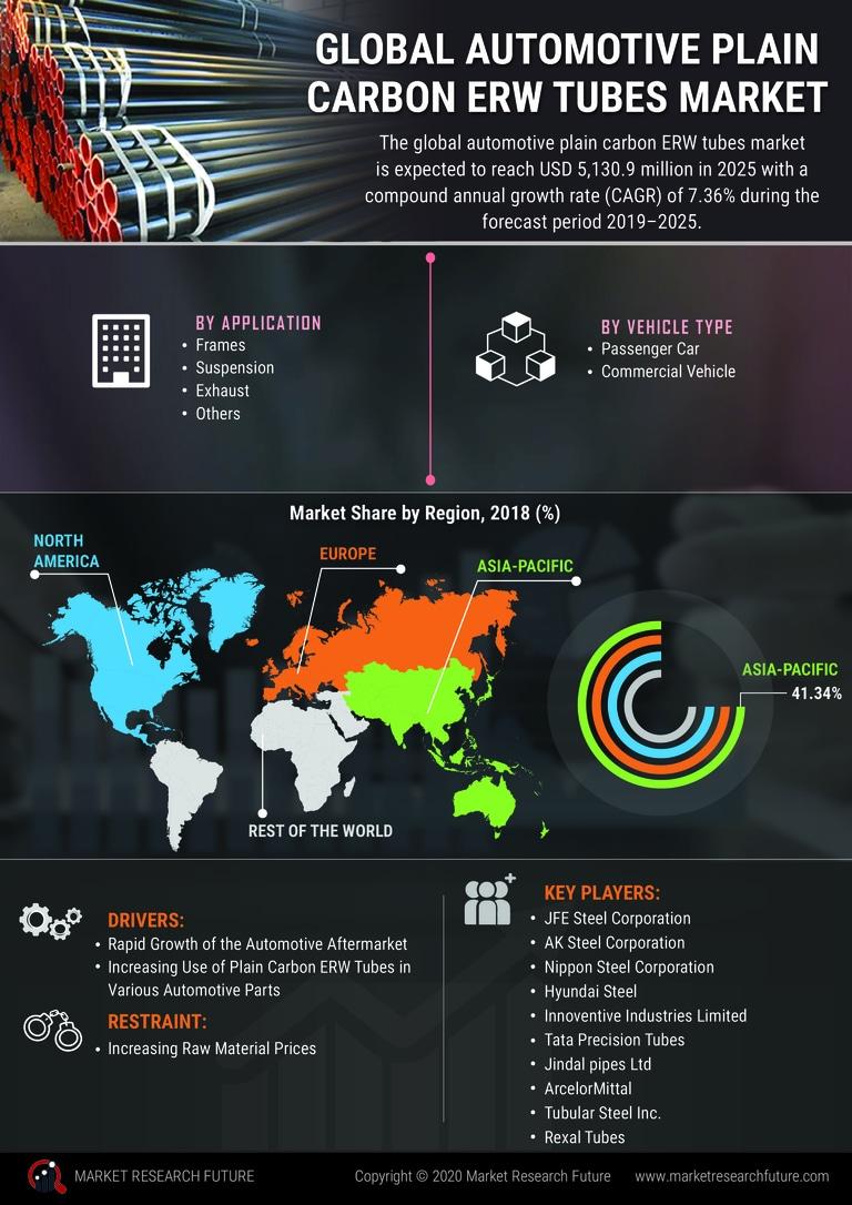image -Automotive Plain Carbon ERW Tubes Market Research Report - Global Forecast till 2027