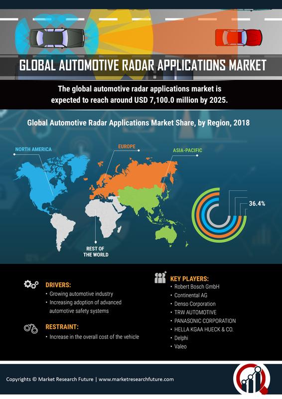 Automotive Radar Applications Market