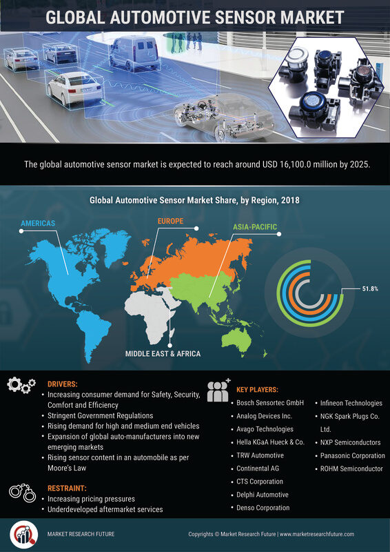 image -Automotive Sensor Market Research Report - Global Forecast To 2027