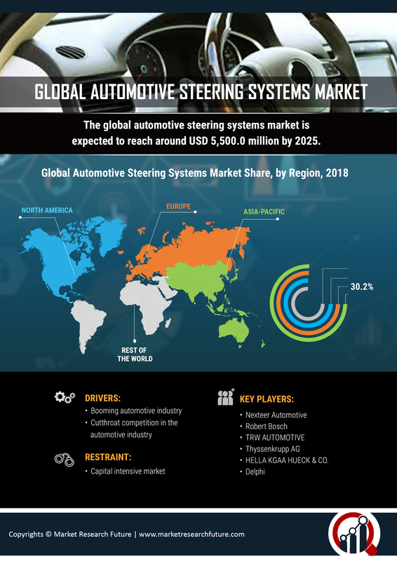 Automotive Steering Systems Market