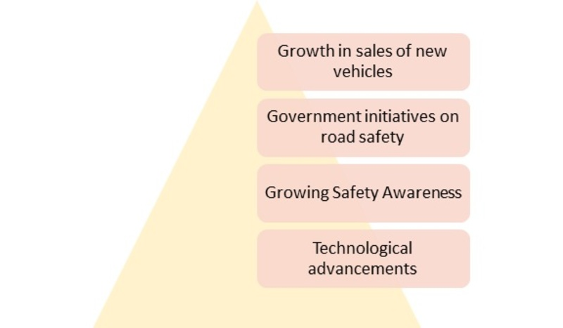 Global Automotive Surround View Systems Market Image