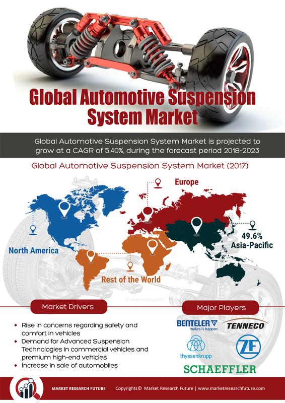 Automotive Suspension System Market