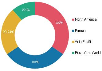Baby Toys Market Share by Region 2020