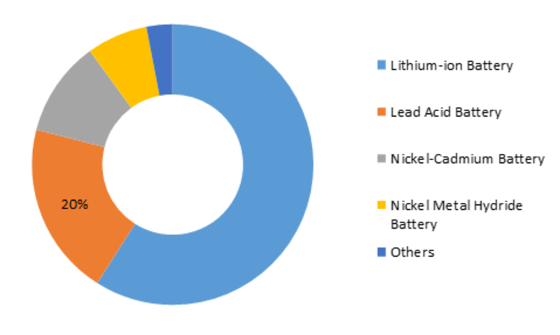 Global Battery Separator Market Share, by Battery Type (2018)